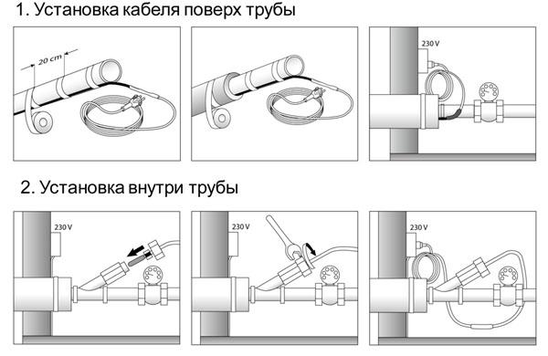 монтаж саморегилурующегося нагревательного кабеля