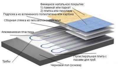 Настильная технология водяного теплого пола