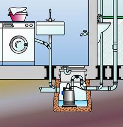 Система принудительной канализации