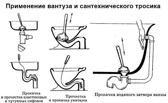 Устранение засоров в раковине, унитазе и ванне